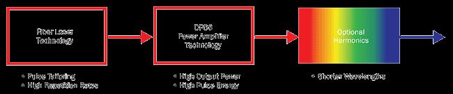 Conceptual schematic of a hybrid fiber laser.