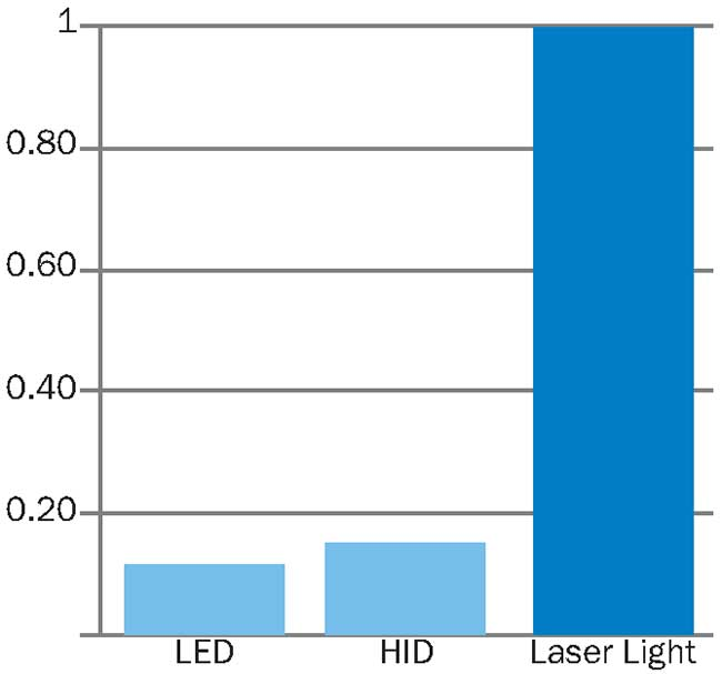 Relative luminance from three sources. HID: high-intensity discharge.