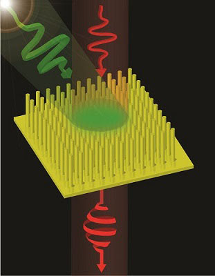 Illustration showing light polarization being changed by the metamaterial. Courtesy of King's College London.