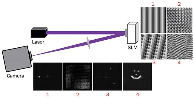 By manipulating the wavefront of a single incident beam