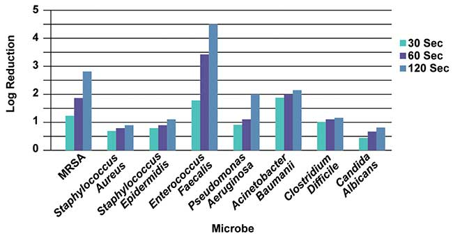 Log reduction as a function of time for various microbes at 3.5-in. distance.