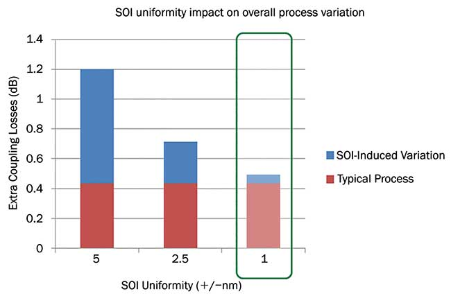 Based on the impact of SOI layer consistency on component performance and manufacturing efficiency, uniformity must be between +/- 2 nm and +/-3 nm.