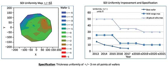 Mapping of the thickness obtained on an optimized wafer. Thickness accuracy equivalent to an atomic layer has been demonstrated and consistency of +/- 5Å has been measured.