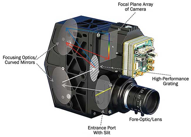 Design of a classical hyperspectral imaging camera with grating.
