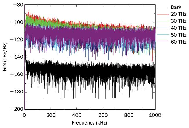 Measured output relative intensity noise (RIN) of the FemtoFiber dichro midIR.