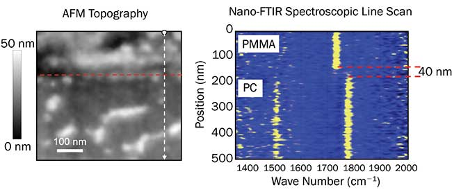 Demonstration of high-resolution nano-FTIR spectroscopic mapping across a sharp interface between two phase-separated polymer films consisting of polymethylmethacrylate (PMMA) and polycarbonate (PC).