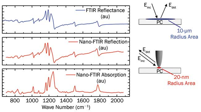 Comparison of conventional FTIR reflection spectrum (blue spectrum) with nano-FTIR absorption and reflection spectra (red) measured on a bulk (5 × 5 × 5 mm) polycarbonate (PC) sample.