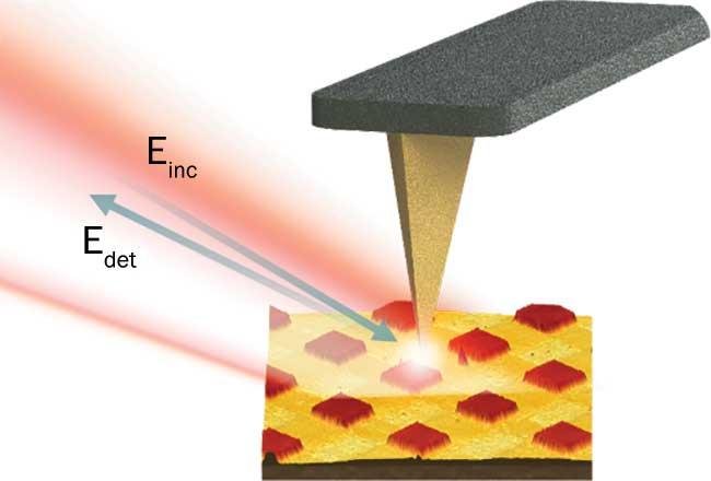 Nano-FTIR Spectroscopy Reveals Material's True Nature