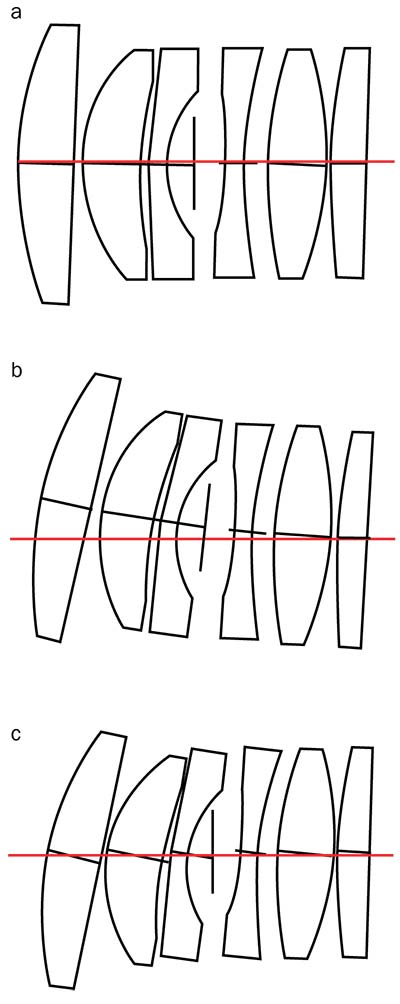 Figure 6. Three approaches to lens element tilt in a drop-together assembly. All elements are tilted by 2° in the same direction to more easily illustrate the differences. Lens element tilts are modeled independently (a). Lens element tilts and decentration are accumulated in the order of assembly (b). Lens element tilts are accumulated in the order of assembly, with no additional decentration (c). Courtesy of Edmund Optics.