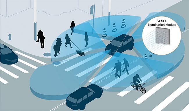 Figure 4. Lidar for 3D sensing in vehicles.