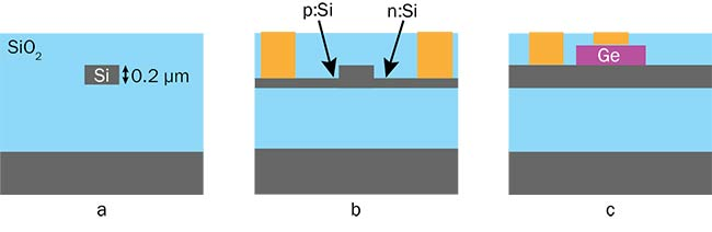 Figure 3. Silicon waveguide structures: passive waveguide (a); modulator illustrating junction between p-doped semiconductor and n-doped semiconductor, which acts as a diode (b); and photodetector (c). SiO2: silicon dioxide; Ge: germanium. Courtesy of Acacia Communications Inc.