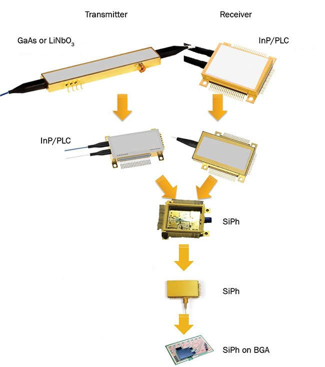 Figure 4. Coherent transceiver evolution. GaAs: gallium arsenide; LiNbO3: lithium niobate; InP: indium phosphide; PLC: planar lightwave circuit; SiPh: silicon photonics; BGA: ball grid array. Courtesy of Acacia Communications Inc.