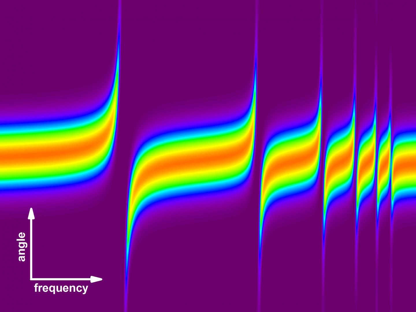 Invisible rainbow that is generated by a jet of helium atoms. Light with 'colors' close to resonances of helium are either deflected upwards or downwards. Courtesy of MBI Berlin.