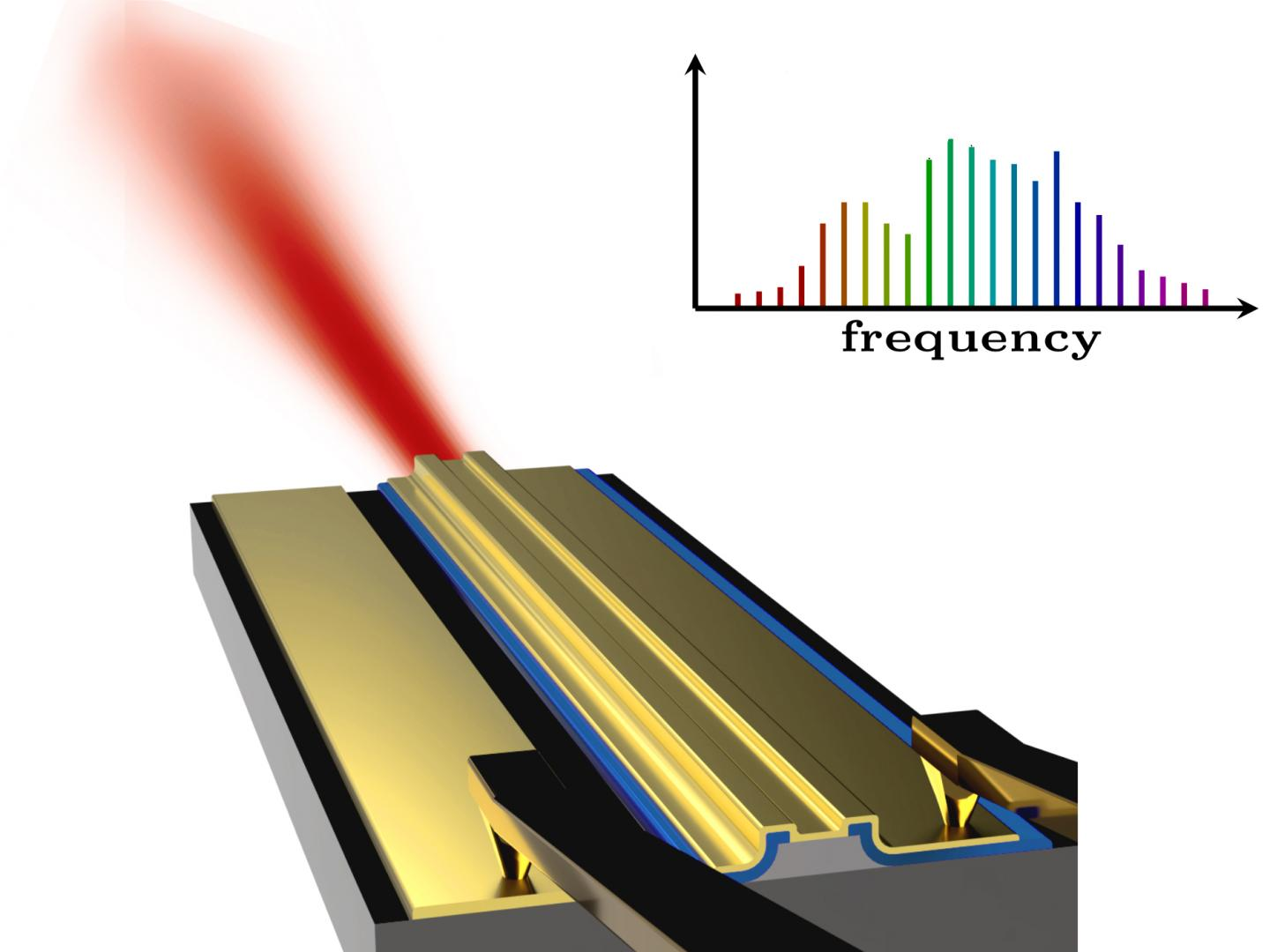 The laser system developed at TU Wien creates many frequencies with equal spacing between them. Courtesy of TU Wien.