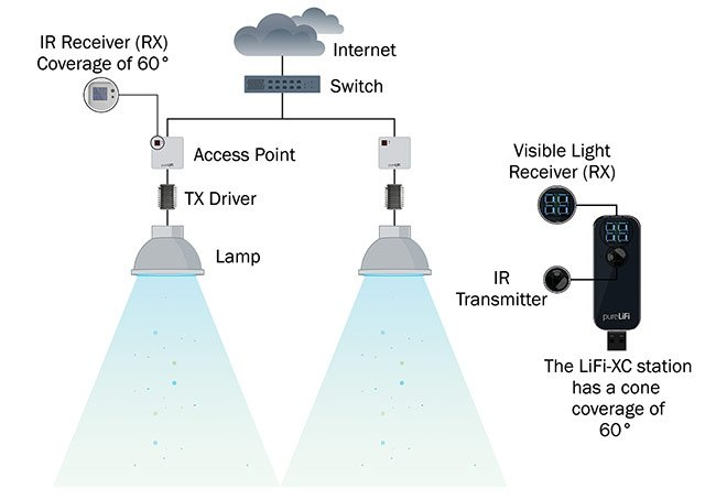 Figure 1. A Li-Fi-enabled LED lamp contains a transmitter (TX) that sends out rapidly changing visible light to a receiver (RX), shown here as a computer dongle (USB connection). A commonly used IR transmitter can send wireless data back from the PC to an IR receiver on an access point connected to the internet or a cloud-based network. Courtesy of pureLiFi.