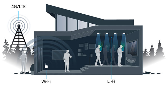 Figure 3. Users access Li-Fi via an LED light bulb in areas where connecting to existing Wi-Fi and cellular communications is difficult. Courtesy of pureLiFi.