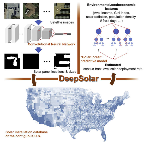 Machine learning program identifies nearly all solar installations in U.S.