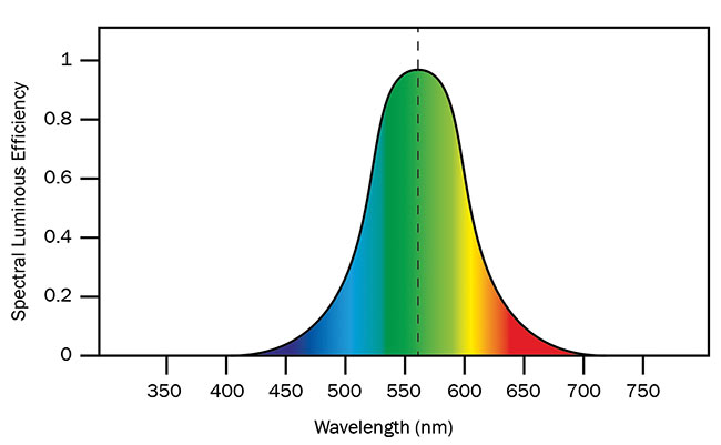 Figure 1. Photopic response curve for human vision normalized to maximum response at 555-nm wavelength. Courtesy of National Physical Laboratory
