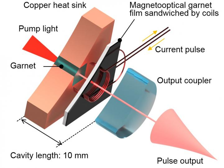 High powered, randomly polarized laser beam with a Q Switch laser, Toyohashi University of Technology.