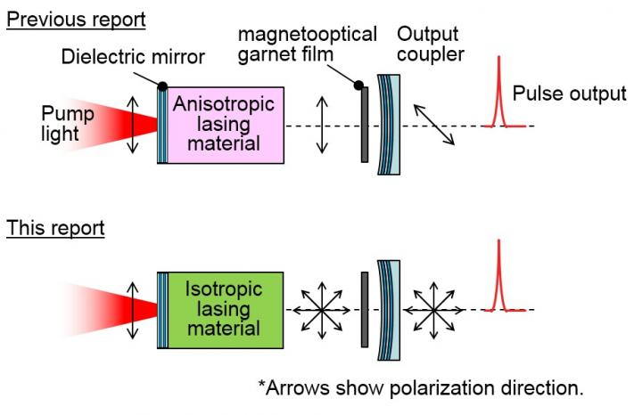 Randomly polarized (unpolarized) light was generated using an magneto-optical Q-switched laser, Toyohashi University of Technology.