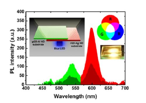 A spectrum shoing different fluorescence of QLEDs with and without metallic nanostructures, KAIST.