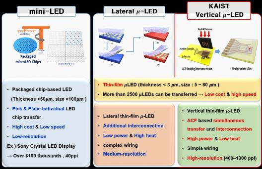 KAIST research team develops flexible vertical micro LEDs