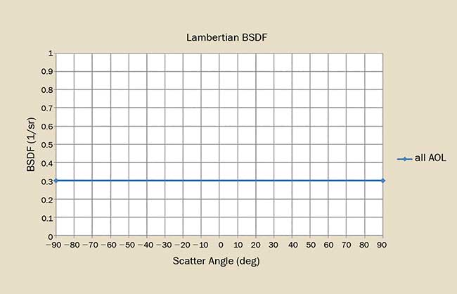 The BSDF for an ideal Lambertian scatterer shows no dependence on angle of incidence.