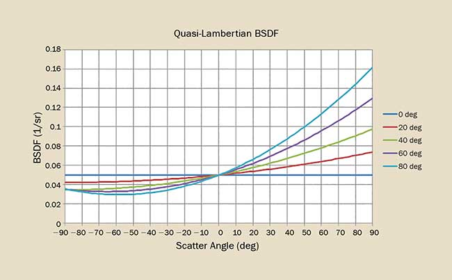 The BSDF for a quasi-Lambertian scatterer is ideally Lambertian at normal incidence then increases as a function of angle of incidence.