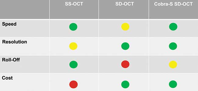 The green circles refer to the strength of the OCT technology, the yellow circles correspond to acceptable performance, and the red circles refer to relative weakness.