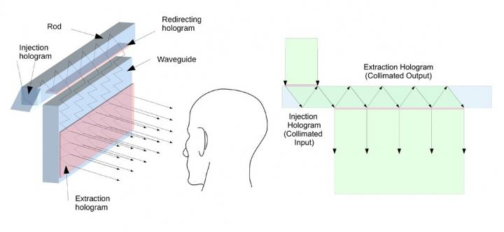 Holographic waveguide approach to HUD technology, University of Arizona.