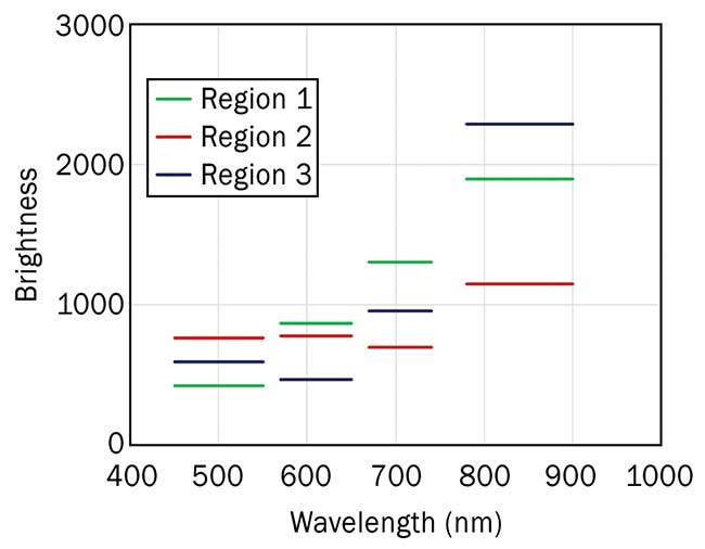 Multispectral data of the same regions from the image in Figure 1.