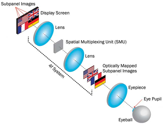 Operating principle of the optical mapping near-eye (OMNI) 3D display: spatial multiplexing unit (SMU).