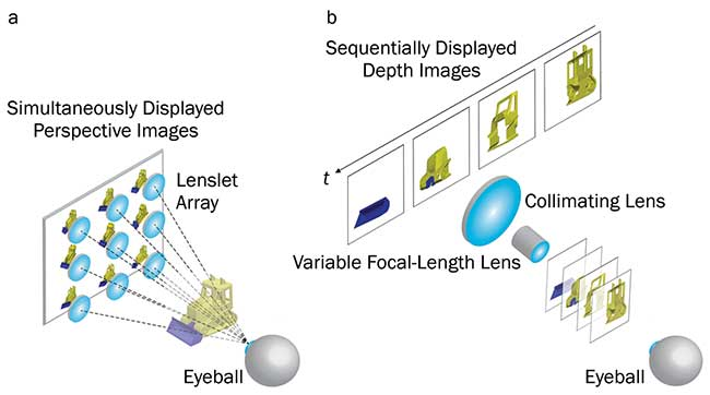 Near-eye 3D displays. Light field display (a). Temporal-multiplexing-based multiplane display (b).