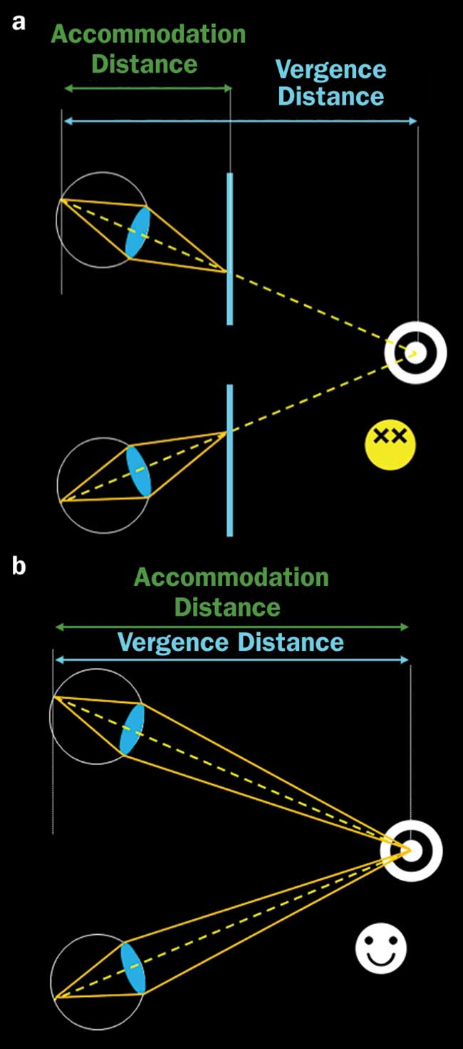 The vergence-accommodation conflict.