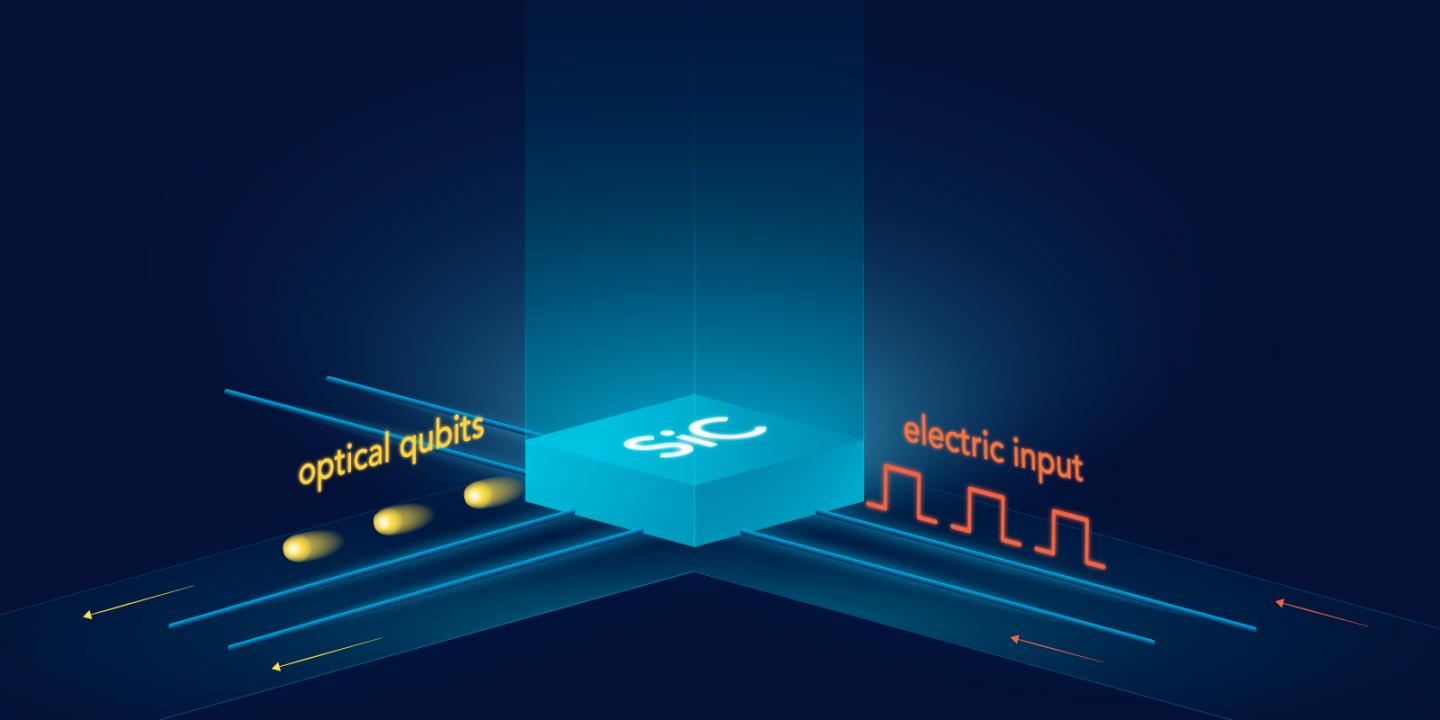 Photonics Societies Launch National Initiative Business May 2013 Increase Internet Speed 100 Times Faster Using Photonic Integrated Circuit Semi Material Used For Secure Quantum Communications