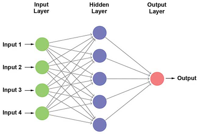 General scheme for an artificial neural network (ANN) model technique.