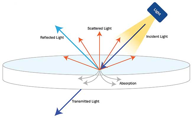 When incident light impinges on an object, it is reflected, scattered, transmitted, and absorbed.