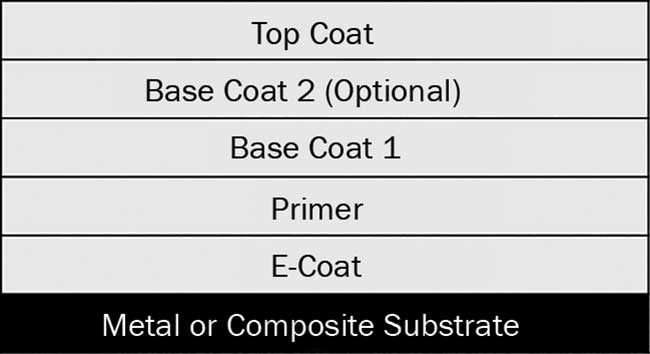 Multilayer structure of automotive coating systems.