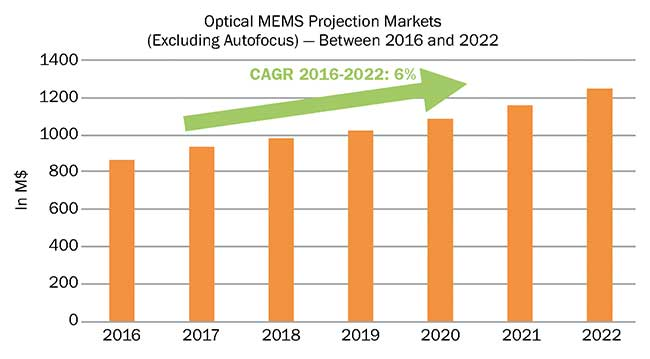 The market for micro-optical systems is projected to grow substantially.