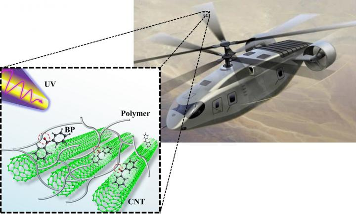 Army researchers imagine a rotorcraft concept, which represents reactive reinforcements that when exposed to UV light will increase the mechanical behavior on-demand. U.S. Army.