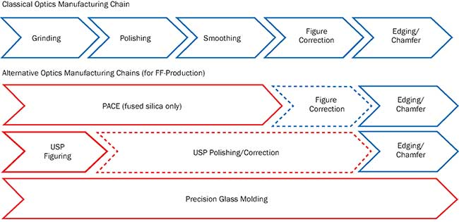 Classical process chain for glass, with alternative process chains.
