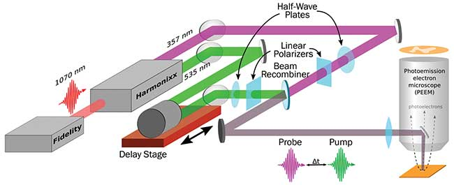 The pump-probe experimental approach used to measure the excited state relaxation dynamics at different locations across a thin film of P3HT spin, coated on a silicon/SiO2 substrate.