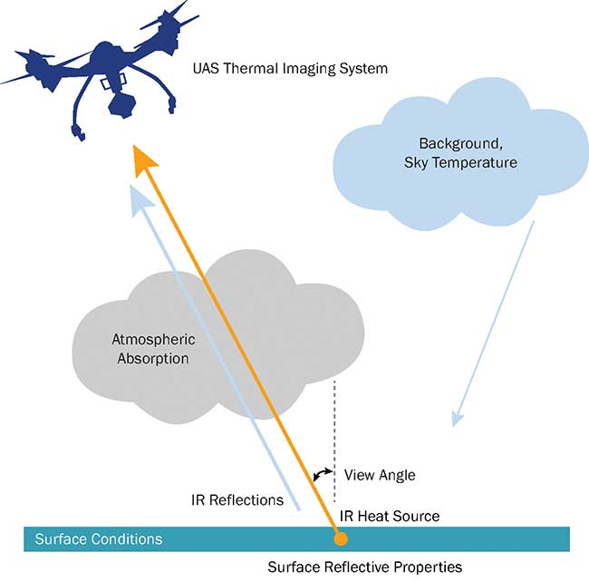 Thermal Camera-Equipped UAVs Spot Hard-to-Find Subjects