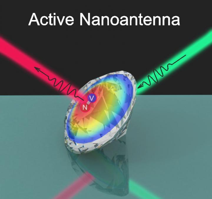 Schematic of active nanodiamond antenna, ITMO University.