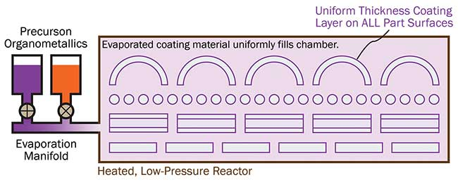 In the IsoDyn process, the evaporated coating material uniformly fills the reaction chamber, producing a uniform thickness coating on all part surfaces, regardless of shape.