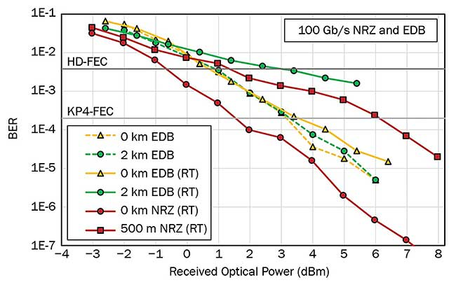 Bit error rate (BER) curves for 100-Gb/s NRZ (nonreturn-to-zero) and EDB (electrical duobinary)transmissions.