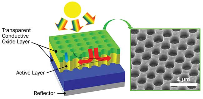 Patterned Photovoltaic Absorbers Harvest Sunlight Better