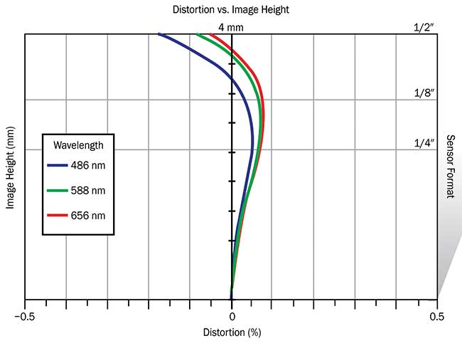 Distortion plot showing the variance of distortion between green, red, and blue wavelengths.