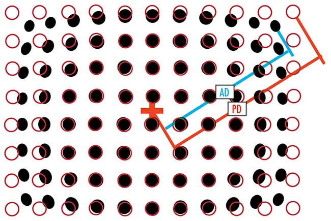 Calibrated target (red circles) versus true performance (black dots) dot distortion pattern. AD: actual distance; PD: predicted distance.