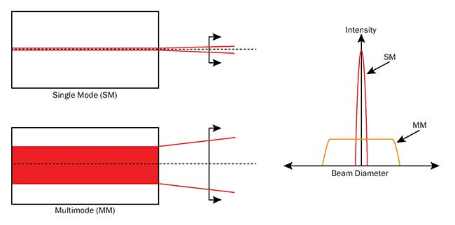 Schematic of single- and multimode fiber lasers.
